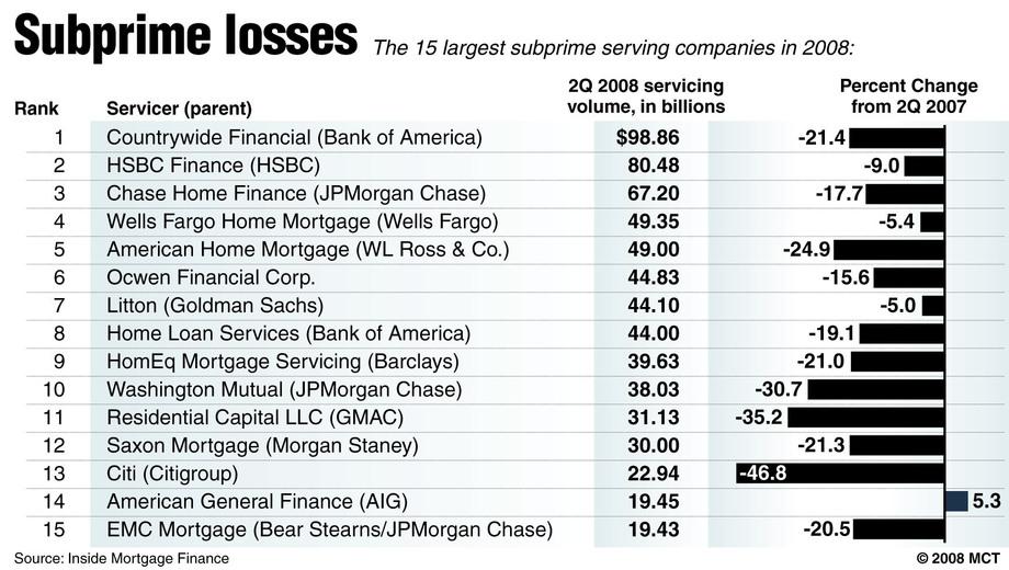 647-20081013-ECONOMY-subprime.large_.prod_affiliate.91