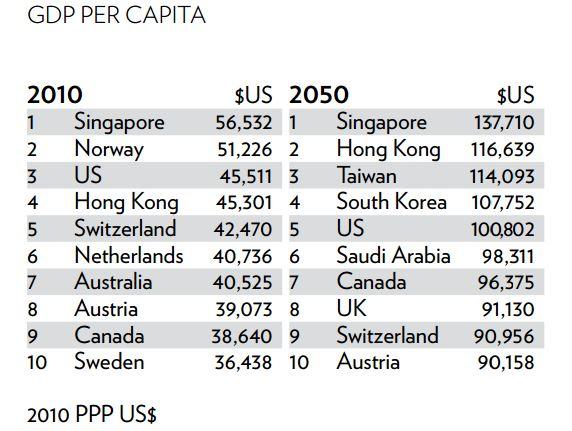 GDP-Singapore