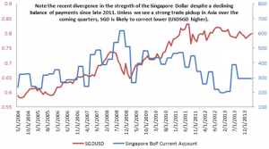 Globalisation and it's impact on Singapore  | Economics