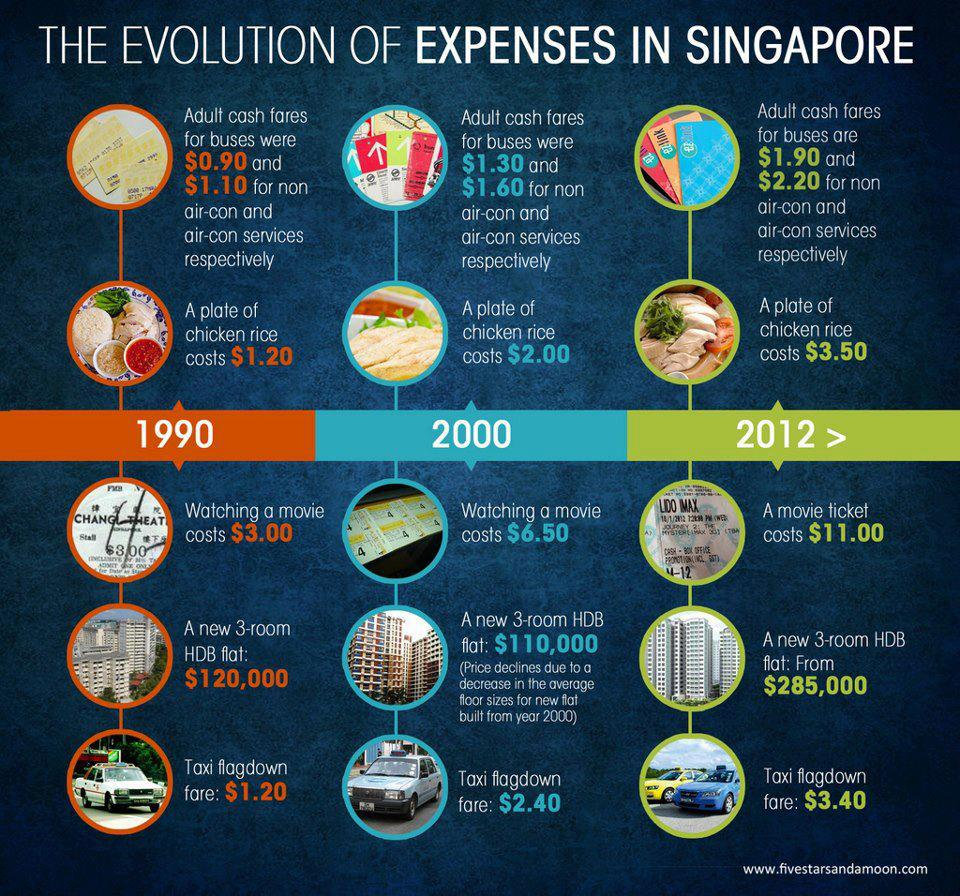 evolution-of-expense-in-singapore_8education