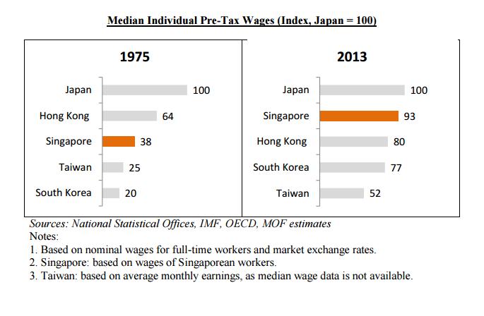 income rising