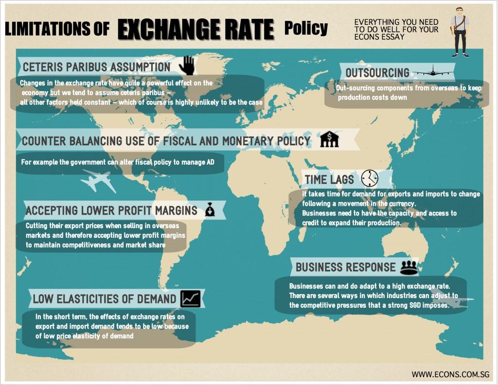 limitationsofexchangeratepolicy