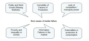 market-failure