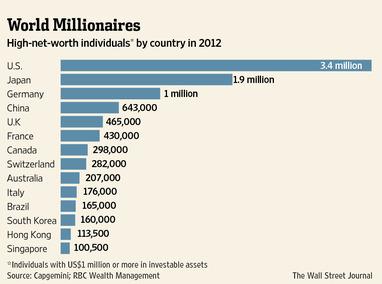 millionaireinsg