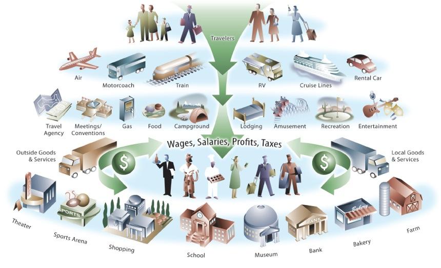 multiplier process economics