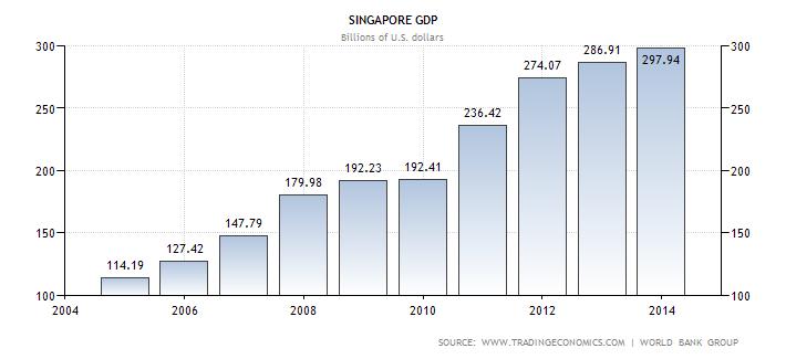 singapore-gdp