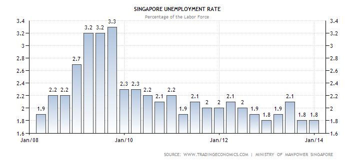 singapore-unemployment-rate
